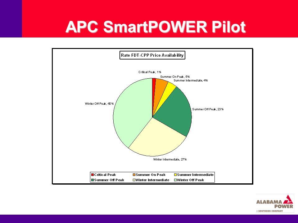 APC SmartPOWER Pilot