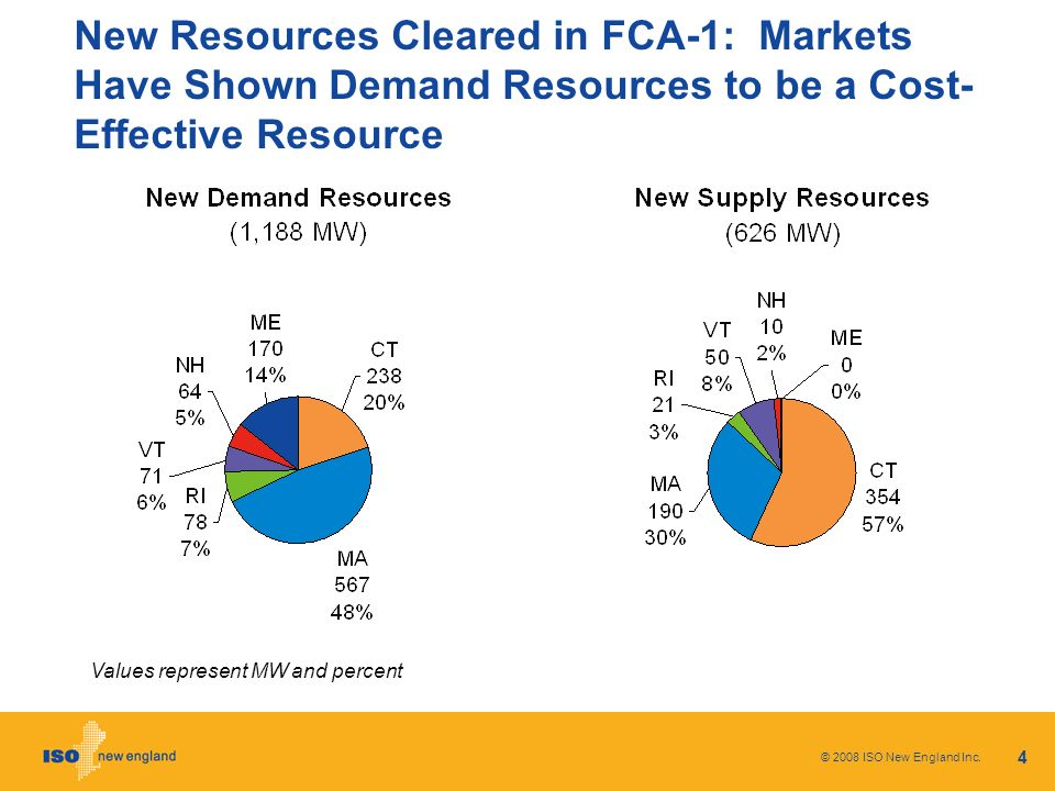 4 New Resources Cleared in FCA-1: Markets Have Shown Demand Resources to be a Cost- Effective Resource Values represent MW and percent © 2008 ISO New England Inc.
