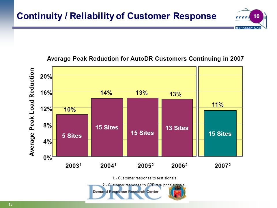 13 Continuity / Reliability of Customer Response Average Peak Reduction for AutoDR Customers Continuing in 2007 0% 4% 8% 12% 16% 20% Average Peak Load