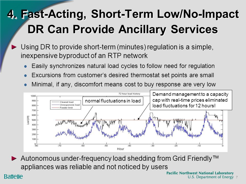 7 4. Fast-Acting, Short-Term Low/No-Impact DR Can Provide Ancillary Services Using DR to provide short-term (minutes) regulation is a simple, inexpens