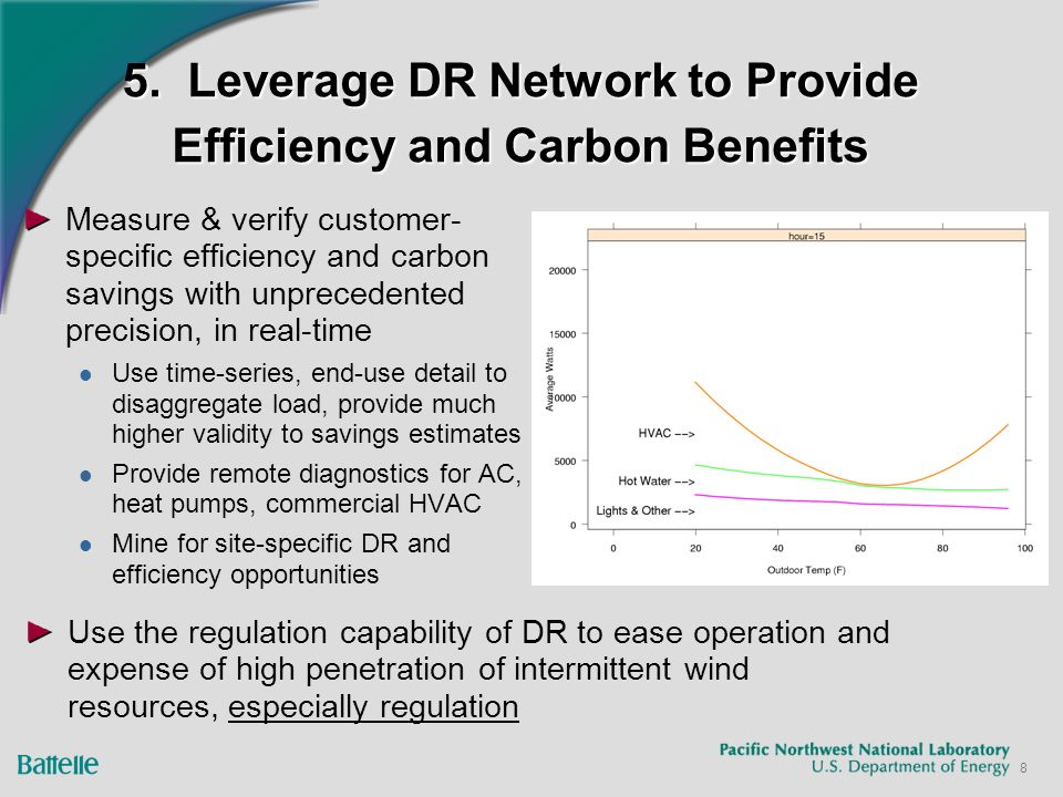 8 5. Leverage DR Network to Provide Efficiency and Carbon Benefits Measure & verify customer- specific efficiency and carbon savings with unprecedente