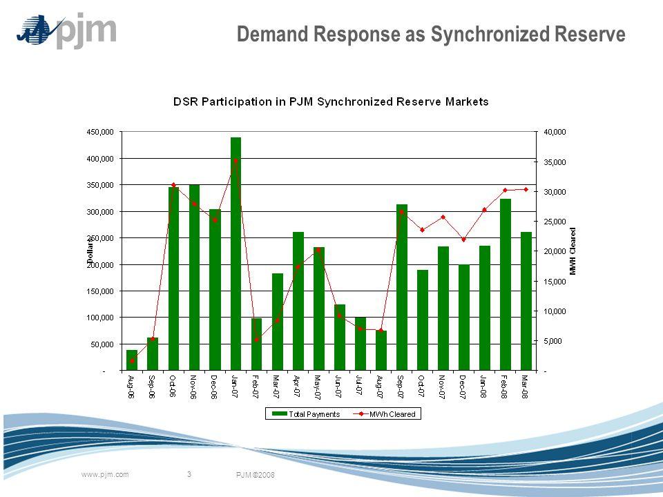 PJM ©2008 www.pjm.com 3 Demand Response as Synchronized Reserve
