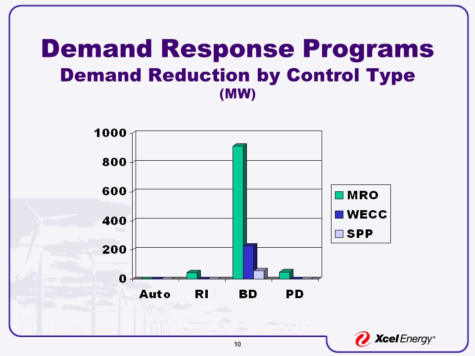 10 Demand Response Programs Demand Reduction by Control Type (MW)
