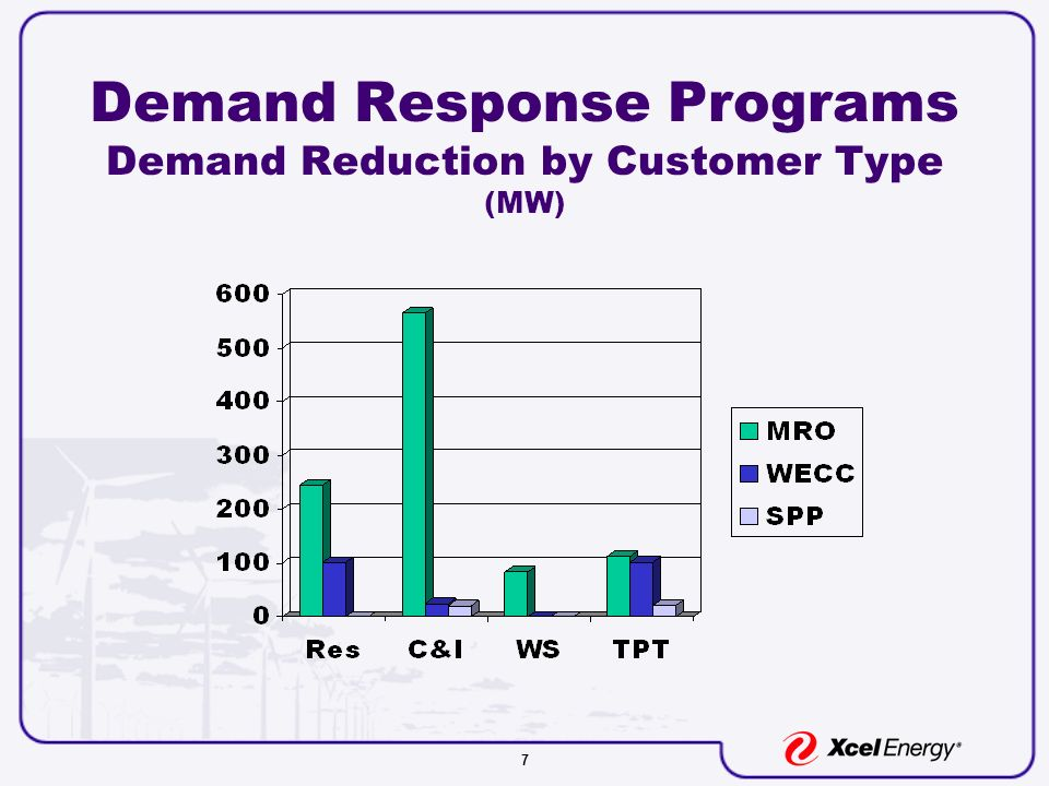 7 Demand Response Programs Demand Reduction by Customer Type (MW)