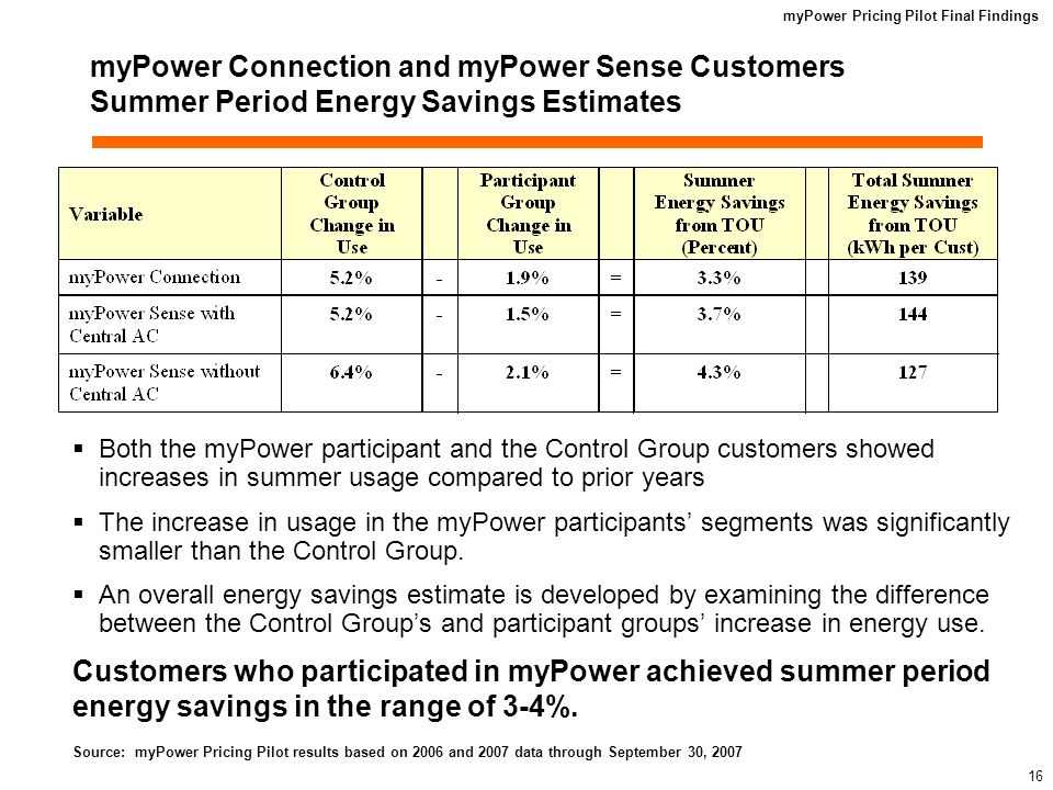myPower Pricing Pilot Final Findings 15 Impact Assessment myPower TOU and CPP Demand Reduction on Summer Peak Days All segments reduced demand during the On-Peak period of 1:00 p.m.