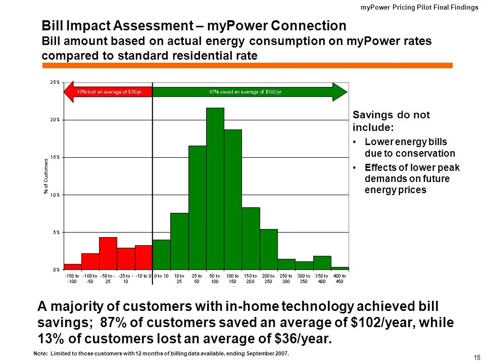 myPower Pricing Pilot Final Findings 17 myPower Connection and myPower Sense Customers Winter and Shoulder Month Impacts Customers responded to price signals on winter peak days and shifted usage out of the on-peak period.