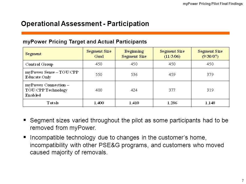 myPower Pricing Pilot Final Findings 6 Technical Assessment – System Performance System performance was measured by tracking the number of overdue meter devices daily.