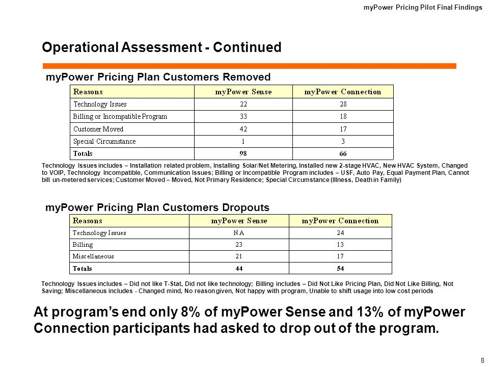 myPower Pricing Pilot Final Findings 8 Operational Assessment - Continued myPower Pricing Plan Customers Removed myPower Pricing Plan Customers Dropouts At programs end only 8% of myPower Sense and 13% of myPower Connection participants had asked to drop out of the program.