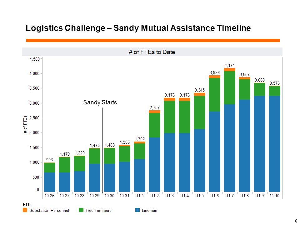 6 Logistics Challenge – Sandy Mutual Assistance Timeline Sandy Starts 6