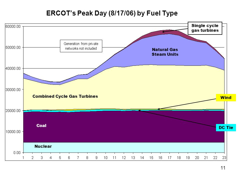 11 ERCOTs Peak Day (8/17/06) by Fuel Type Coal Nuclear Combined Cycle Gas Turbines Single cycle gas turbines Natural Gas Steam Units Wind DC Tie Gener
