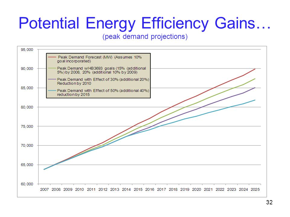 Potential Energy Efficiency Gains… (peak demand projections) 32