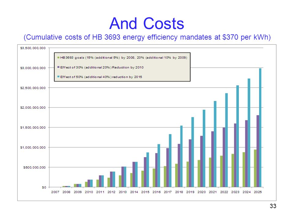 And Costs (Cumulative costs of HB 3693 energy efficiency mandates at $370 per kWh) 33