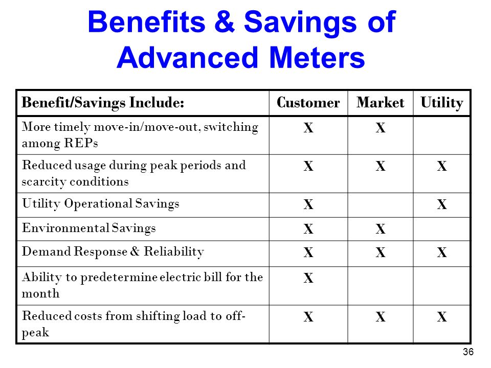 36 Benefits & Savings of Advanced Meters Benefit/Savings Include:CustomerMarketUtility More timely move-in/move-out, switching among REPs XX Reduced u