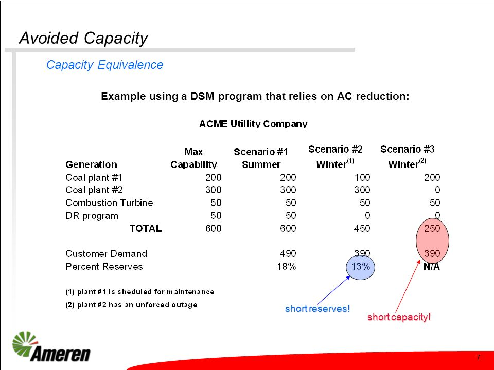 7 Avoided Capacity Capacity Equivalence short capacity! Example using a DSM program that relies on AC reduction: short reserves!