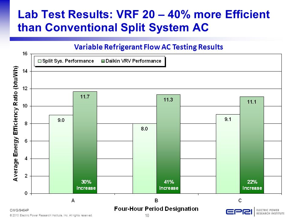 10 © 2010 Electric Power Research Institute, Inc. All rights reserved. CWG/9464P Lab Test Results: VRF 20 – 40% more Efficient than Conventional Split