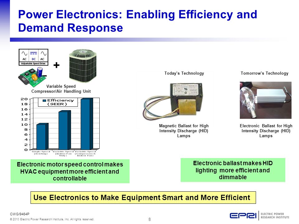 8 © 2010 Electric Power Research Institute, Inc. All rights reserved. CWG/9464P Power Electronics: Enabling Efficiency and Demand Response Use Electro