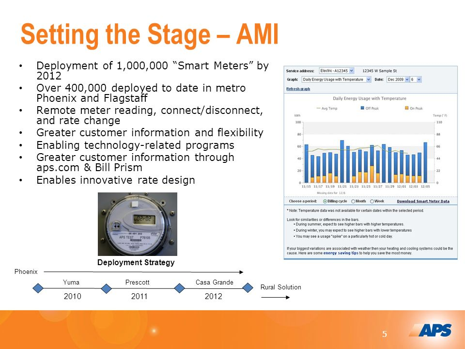 55 Setting the Stage – AMI Deployment of 1,000,000 Smart Meters by 2012 Over 400,000 deployed to date in metro Phoenix and Flagstaff Remote meter reading, connect/disconnect, and rate change Greater customer information and flexibility Enabling technology-related programs Greater customer information through aps.com & Bill Prism Enables innovative rate design Phoenix YumaCasa GrandePrescott Rural Solution Deployment Strategy