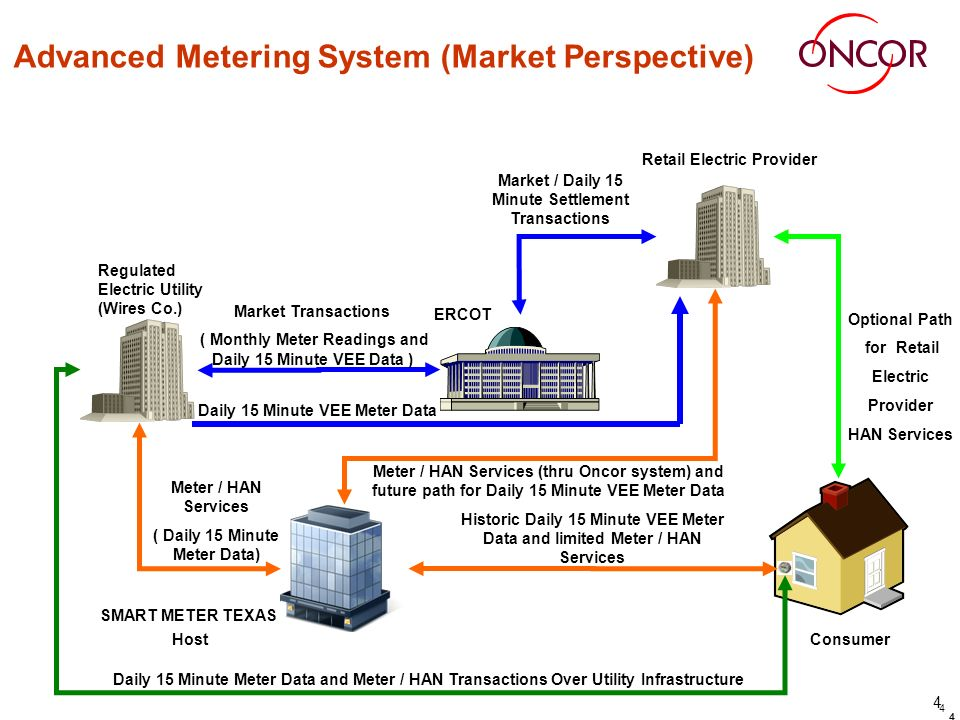 4 4 Advanced Metering System (Market Perspective) Consumer Retail Electric Provider ERCOT Regulated Electric Utility (Wires Co.) SMART METER TEXAS Host Market Transactions ( Monthly Meter Readings and Daily 15 Minute VEE Data ) Market / Daily 15 Minute Settlement Transactions Meter / HAN Services ( Daily 15 Minute Meter Data) Optional Path for Retail Electric Provider HAN Services Historic Daily 15 Minute VEE Meter Data and limited Meter / HAN Services Meter / HAN Services (thru Oncor system) and future path for Daily 15 Minute VEE Meter Data Daily 15 Minute Meter Data and Meter / HAN Transactions Over Utility Infrastructure 4 Daily 15 Minute VEE Meter Data