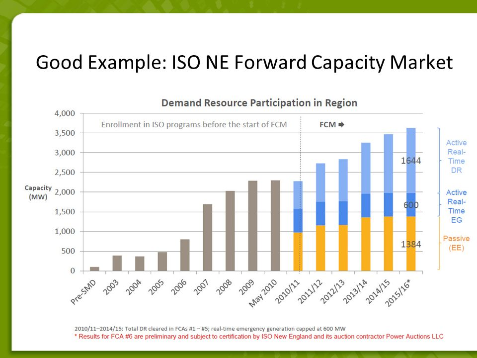 Good Example: ISO NE Forward Capacity Market