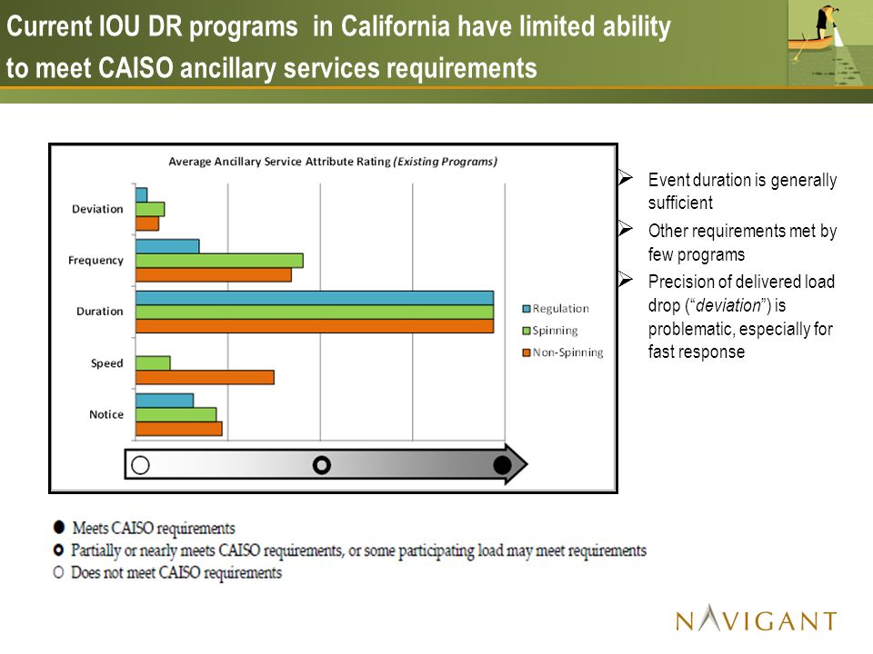 Event duration is generally sufficient Other requirements met by few programs Precision of delivered load drop ( deviation ) is problematic, especially for fast response Current IOU DR programs in California have limited ability to meet CAISO ancillary services requirements