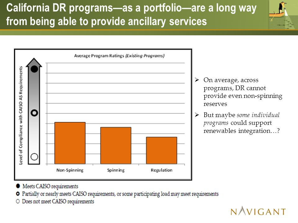 California DR programsas a portfolioare a long way from being able to provide ancillary services On average, across programs, DR cannot provide even non-spinning reserves But maybe some individual programs could support renewables integration…