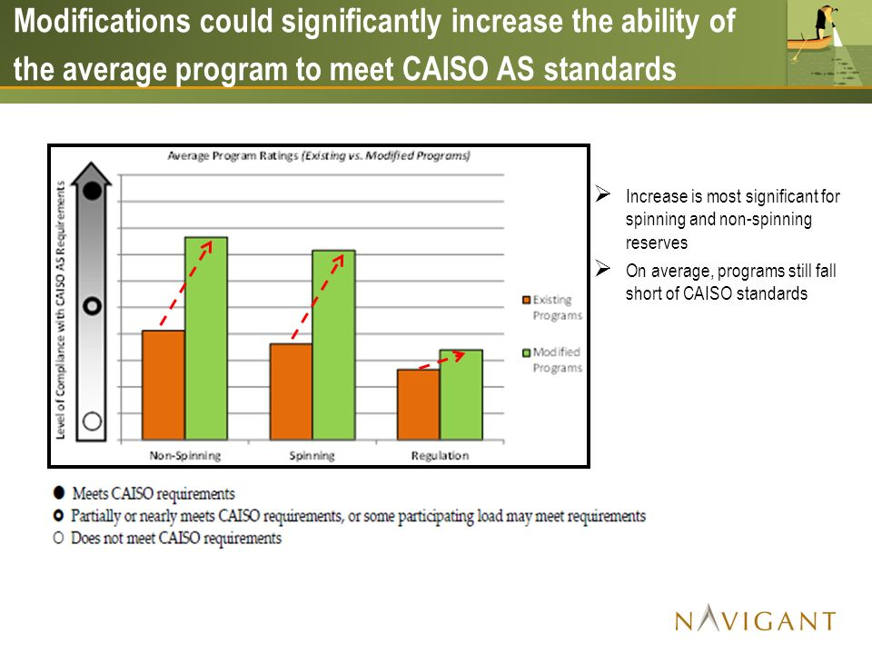 Increase is most significant for spinning and non-spinning reserves On average, programs still fall short of CAISO standards Modifications could significantly increase the ability of the average program to meet CAISO AS standards