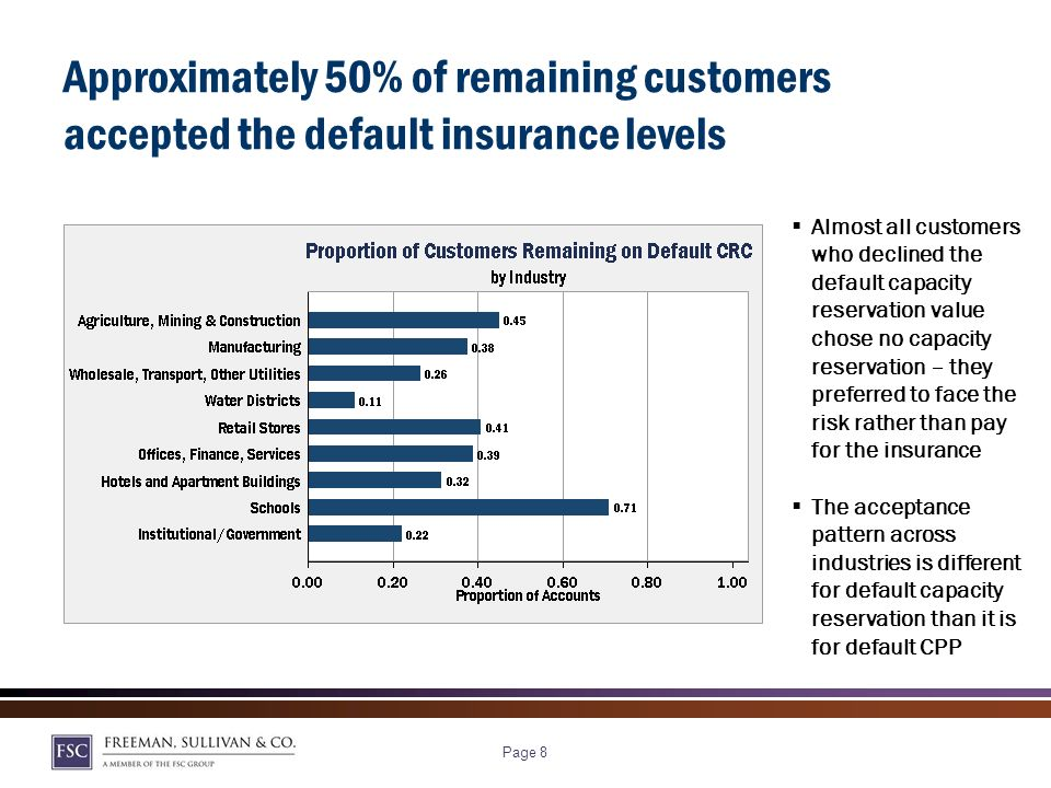 Page 8 Approximately 50% of remaining customers accepted the default insurance levels Almost all customers who declined the default capacity reservation value chose no capacity reservation – they preferred to face the risk rather than pay for the insurance The acceptance pattern across industries is different for default capacity reservation than it is for default CPP
