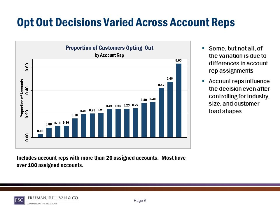 Page 9 Opt Out Decisions Varied Across Account Reps Some, but not all, of the variation is due to differences in account rep assignments Account reps influence the decision even after controlling for industry, size, and customer load shapes Includes account reps with more than 20 assigned accounts.