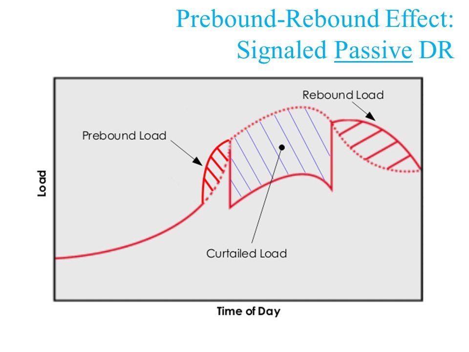 Prebound-Rebound Effect: Signaled Passive DR