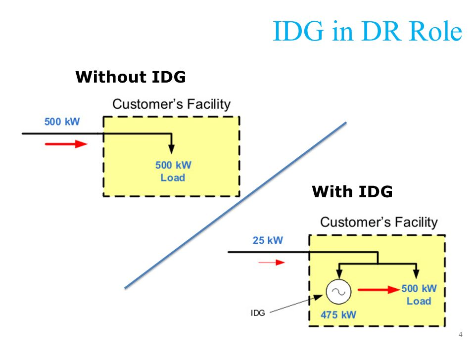 IDG in DR Role Without IDG With IDG 4