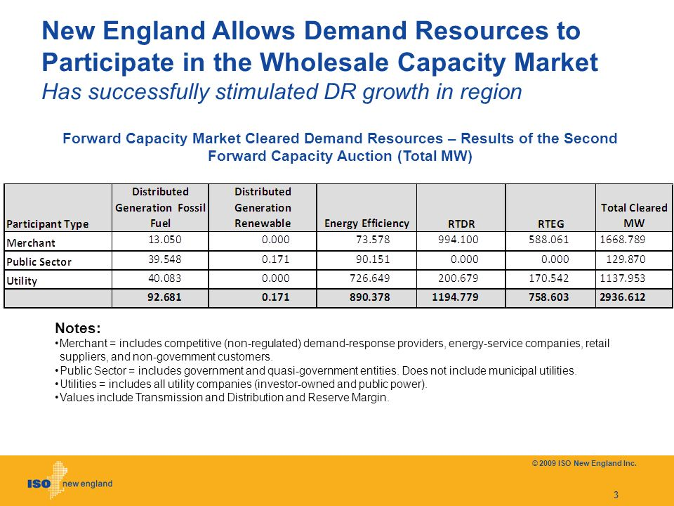 3 New England Allows Demand Resources to Participate in the Wholesale Capacity Market Has successfully stimulated DR growth in region Notes: Merchant = includes competitive (non-regulated) demand-response providers, energy-service companies, retail suppliers, and non-government customers.