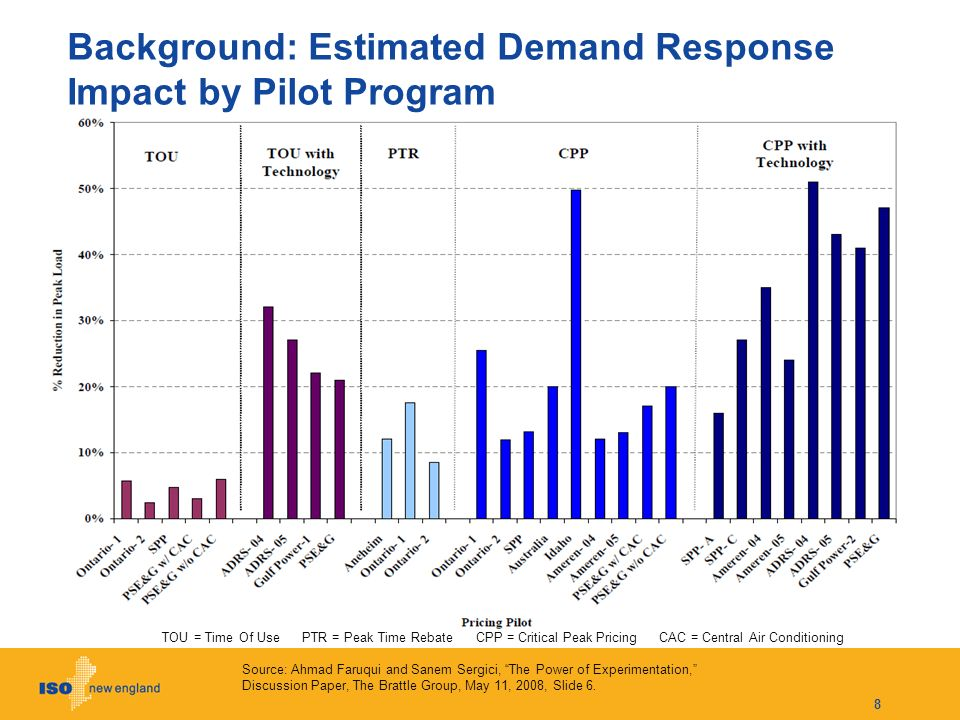 Demand- and Supply-Side Approaches Complement Each Other 9 RTP program sends efficient price signals in every hour.