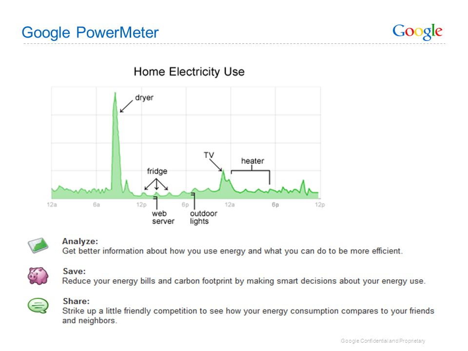 Google PowerMeter