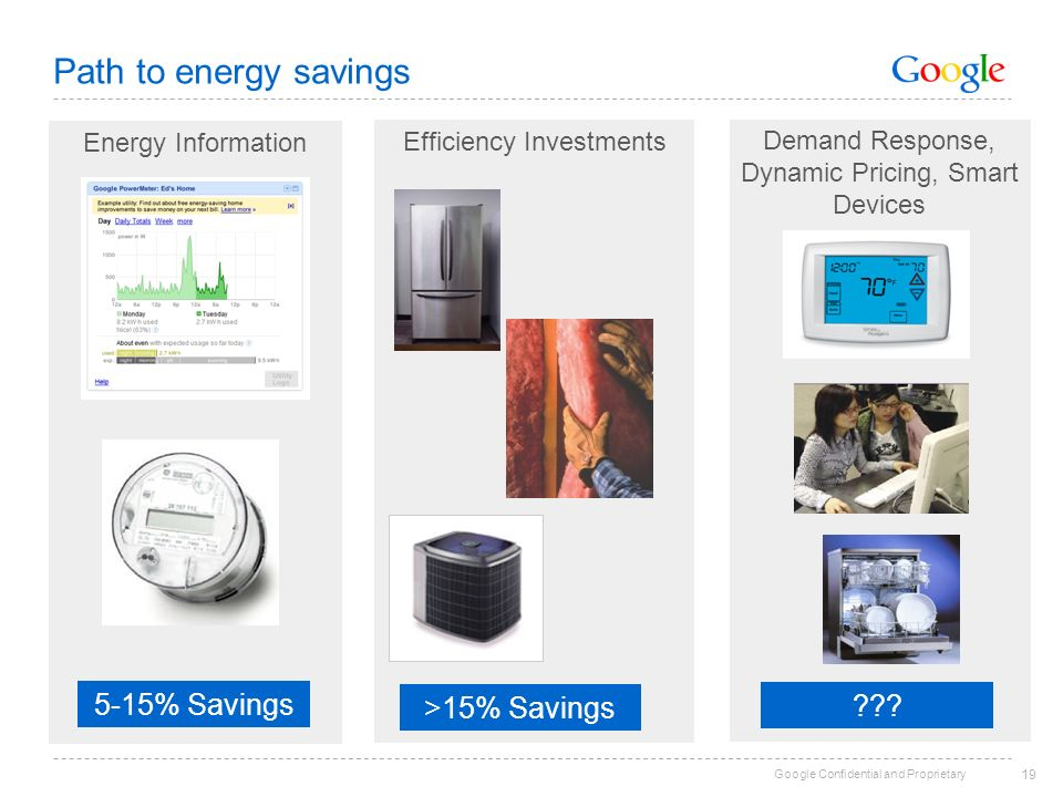 Google Confidential and Proprietary Energy Information Path to energy savings 19 Efficiency Investments Demand Response, Dynamic Pricing, Smart Devices 5-15% Savings >15% Savings