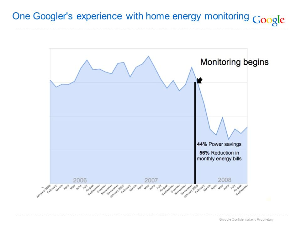 Google Confidential and Proprietary One Googler s experience with home energy monitoring