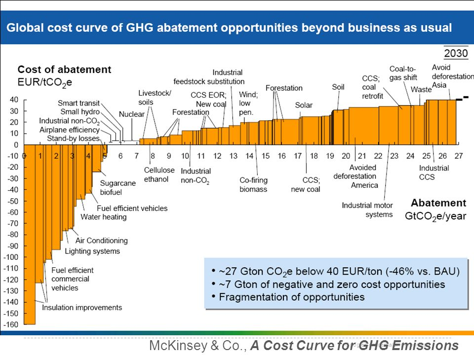 Google Confidential and Proprietary McKinsey & Co., A Cost Curve for GHG Emissions