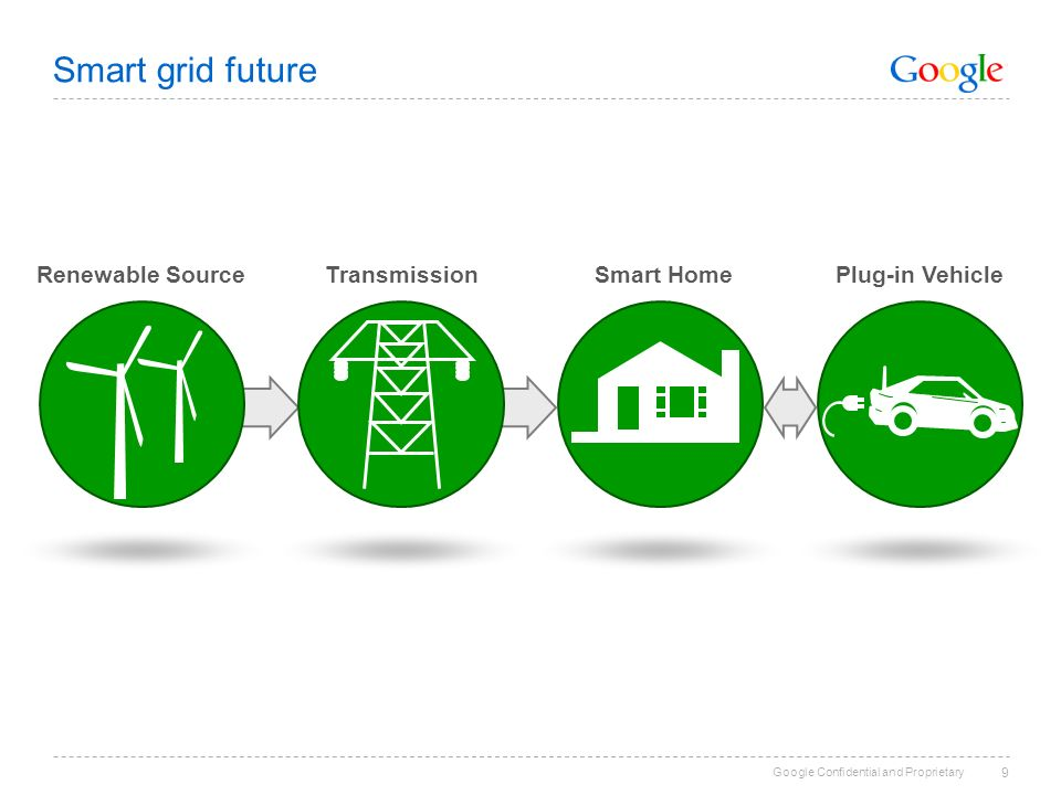 Google Confidential and Proprietary 9 Renewable SourceTransmission Smart HomePlug-in Vehicle Smart grid future