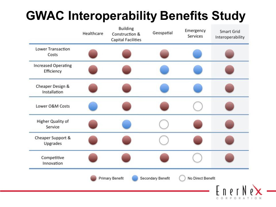 GWAC Interoperability Benefits Study