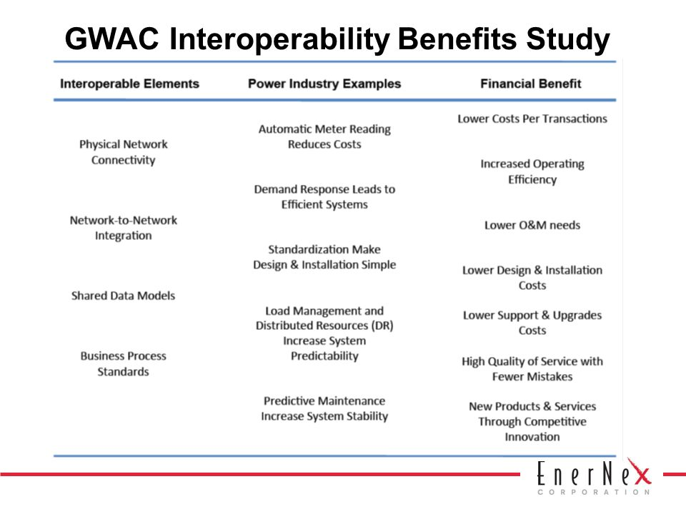 DANGER: Smart Grid Integration without Standards or Architecture It is not sufficient just to integrate systems haphazardly There must be an overarching plan, or blueprint Otherwise, vital systems integration may be prevented because of: –High costs –Missing technology