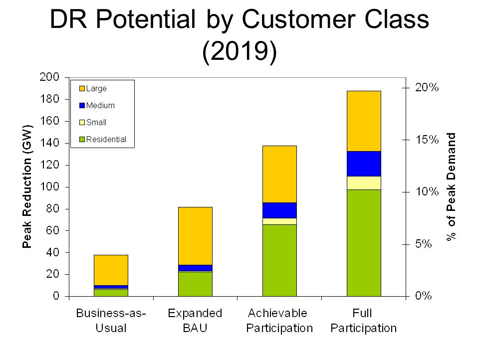 DR Potential by Customer Class (2019)