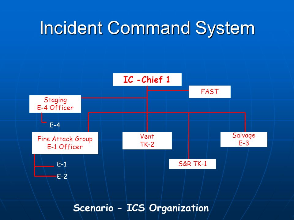Incident Command System Scenario - ICS Organization IC -Chief 1 Staging E-4 Officer Fire Attack Group E-1 Officer Vent TK-2 S&R TK-1 E-4 E-1 E-2 Salvage E-3 FAST