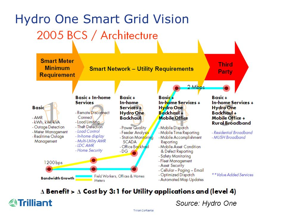 Trilliant Confidential Hydro One Smart Grid Vision Source: Hydro One