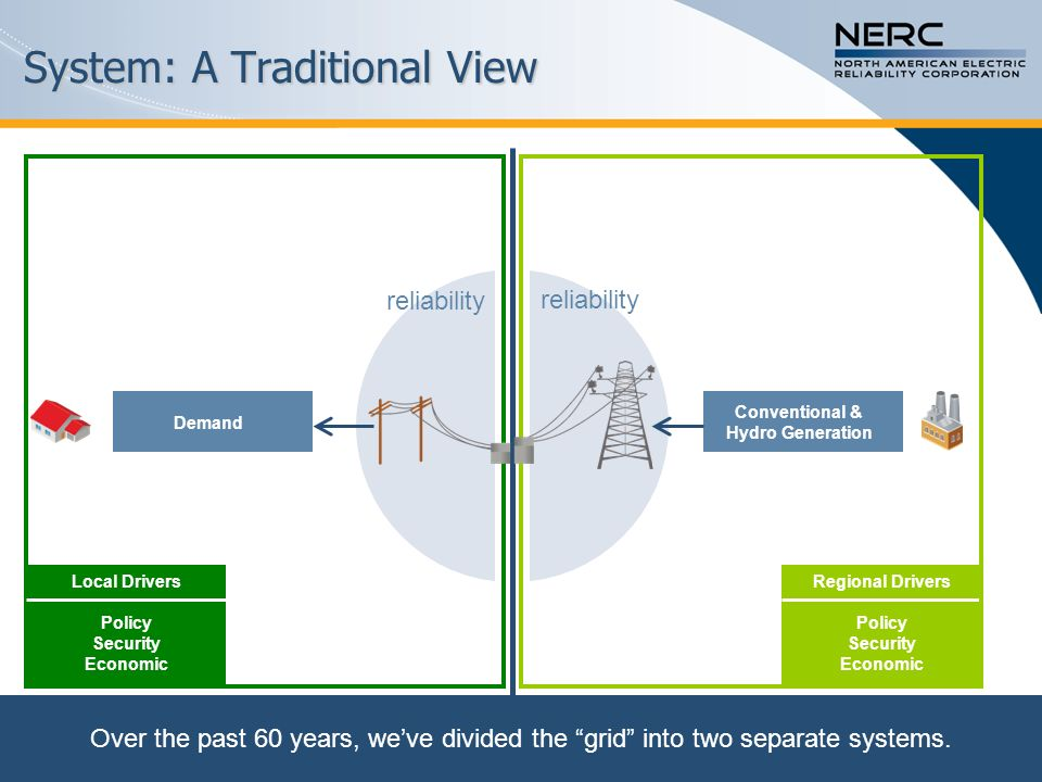 The System Begins to Change Demand Conventional & Hydro Generation DistributionBulk Power System Demand Response Nuclear Energy Efficiency reliability As new resources were added, bulk system reliability became more dependent on distribution-level assets.