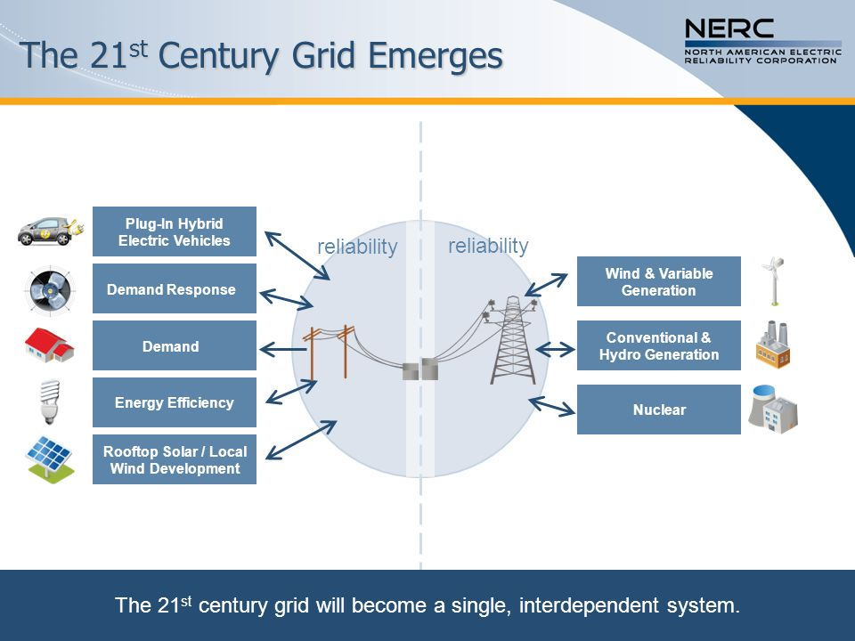 The Smart Grid Demand Conventional & Hydro Generation Demand Response Nuclear Energy Efficiency Plug-In Hybrid Electric Vehicles Rooftop Solar / Local Wind Development Wind & Variable Generation reliability smart grid The Smart Grid will enable the visualization and control needed to maintain operational reliability.
