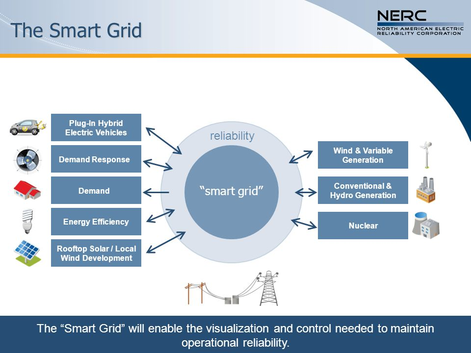 Common Challenges Demand Conventional & Hydro Generation Demand Response Nuclear Energy Efficiency Plug-In Hybrid Electric Vehicles Rooftop Solar / Local Wind Development Wind & Variable Generation smart grid cyber security reliability