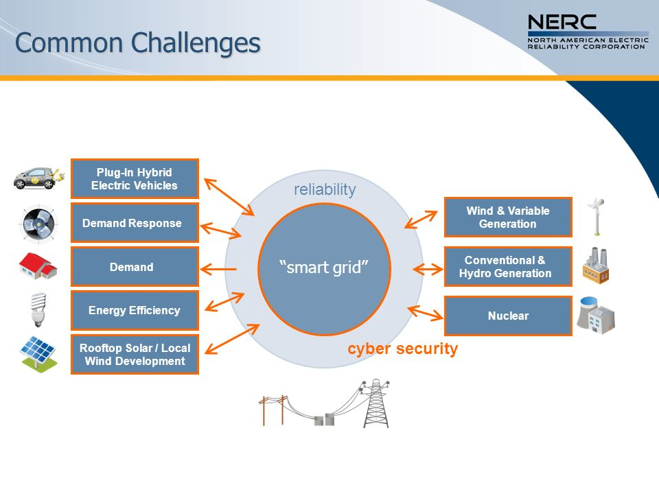 Common Drivers Demand Conventional & Hydro Generation Demand Response Nuclear Energy Efficiency Plug-In Hybrid Electric Vehicles Rooftop Solar / Local Wind Development Wind & Variable Generation smart grid Drivers Policy Security Economic cyber security reliability Building the 21 st century grid requires a comprehensive and coordinated approach to policy and resource development.