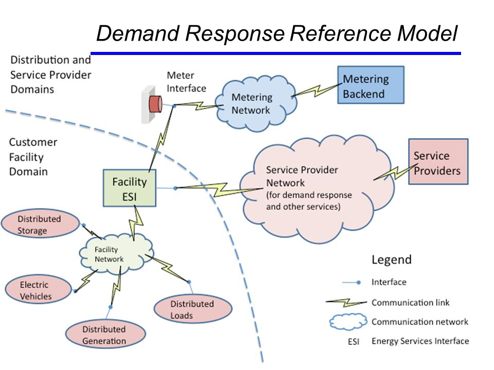 9 Demand Response Reference Model
