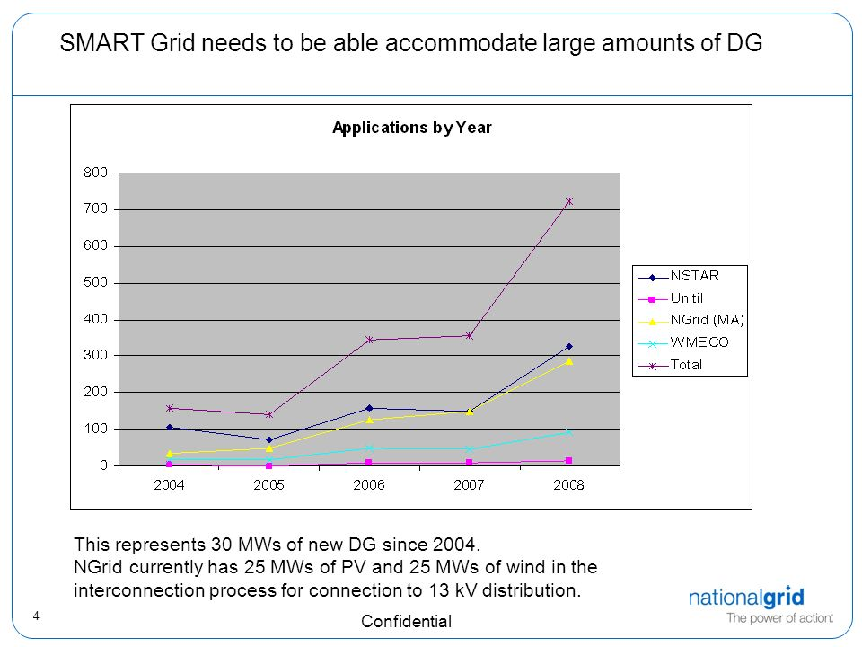 4 Confidential SMART Grid needs to be able accommodate large amounts of DG This represents 30 MWs of new DG since 2004. NGrid currently has 25 MWs of