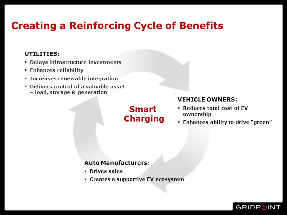 Creating a Reinforcing Cycle of Benefits Smart Charging UTILITIES: Delays infrastructure investments Enhances reliability Increases renewable integration Delivers control of a valuable asset – load, storage & generation VEHICLE OWNERS : Reduces total cost of EV ownership Enhances ability to drive green Auto Manufacturers: Drives sales Creates a supportive EV ecosystem