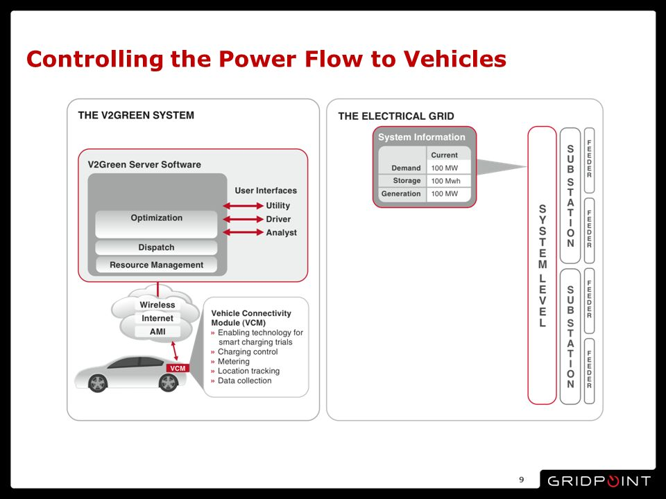 Controlling the Power Flow to Vehicles 9